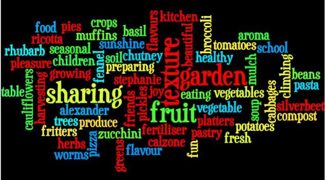 Kitchen Garden Foundation Wordle